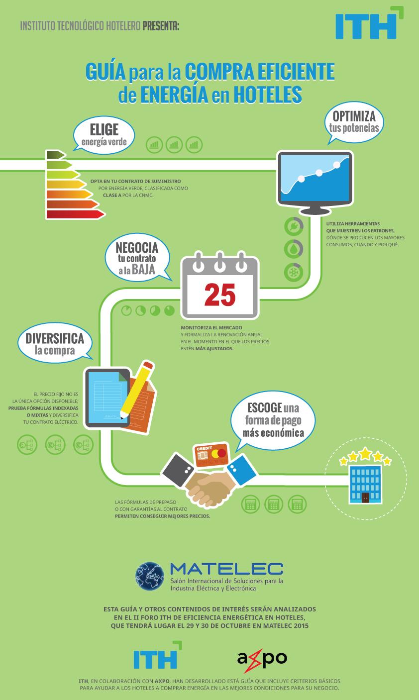 Guía para la Compra Eficiente de Energía ITH Axpo