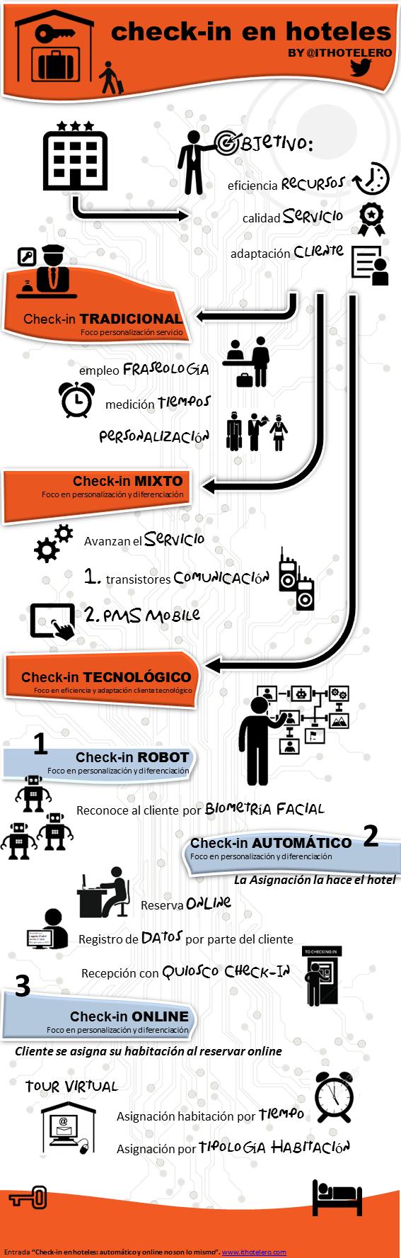 infografia checkin