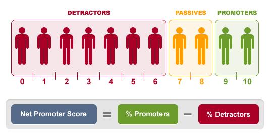 Net Promoter Score-ITH