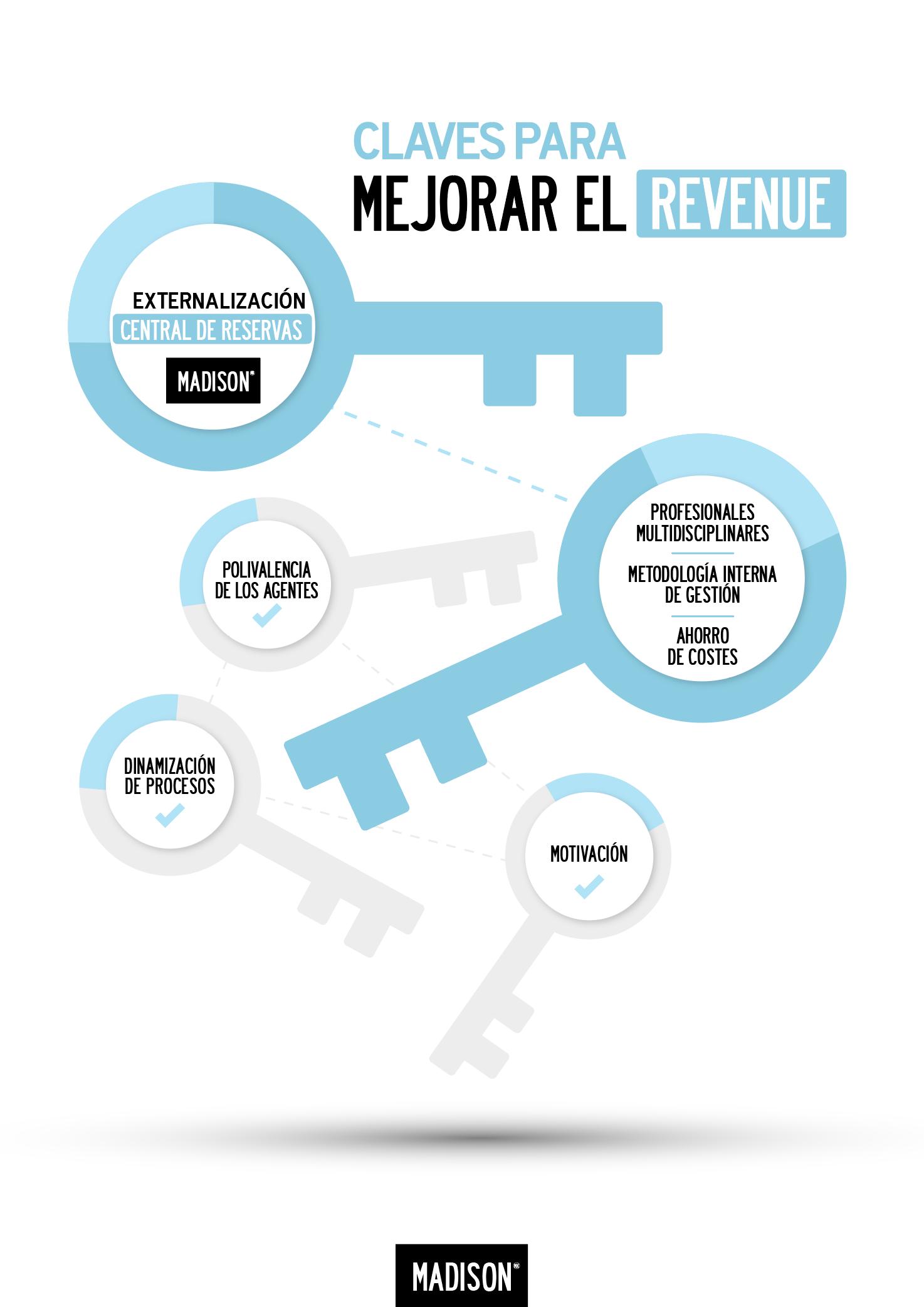 PREV_MADISON_infografia_REVENUE_05MAY17